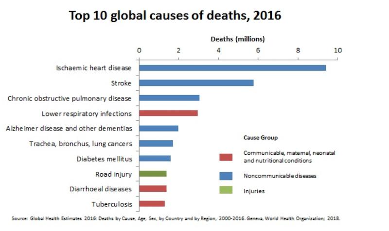 Wykres  - 10 Najczęstszych przyczyn śmierci w skali globu według WHO.