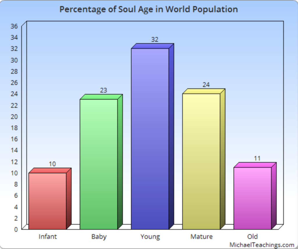 Chart showing % of soul age in world population.