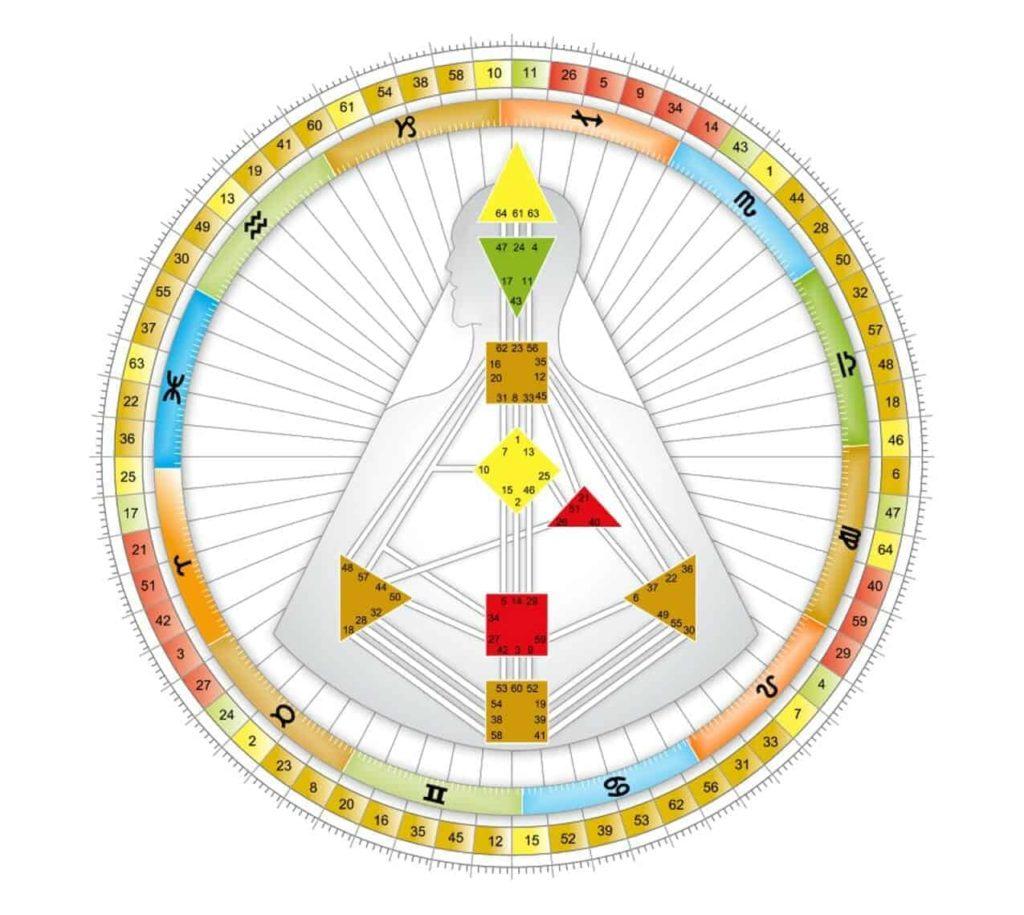 Human Design Graph - to przykład wykresu, mapy ciała z kształtami i mandali.
