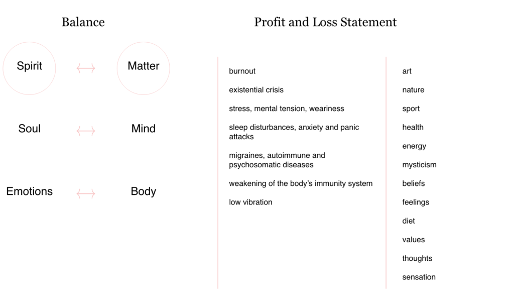 A picture of spiritual balance nad profit and loss statement.