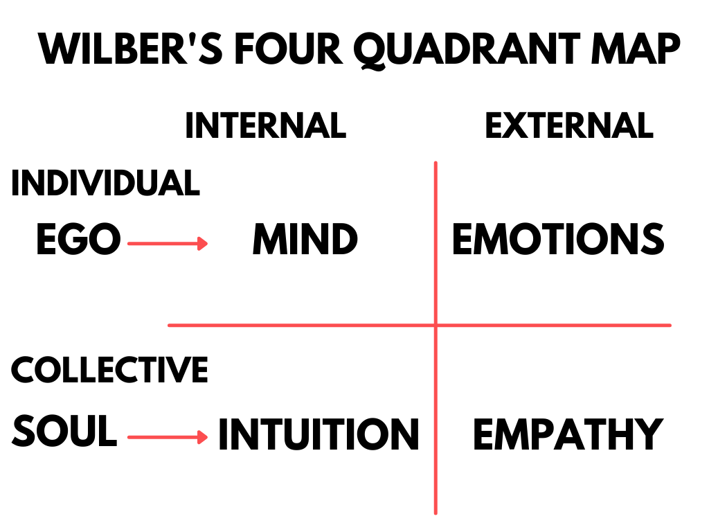 Ken Wilber's Four Quadrant Map individual, collective, internal and external.